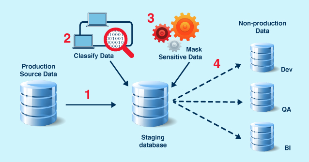 Data Security – Fecund Software Services LLC